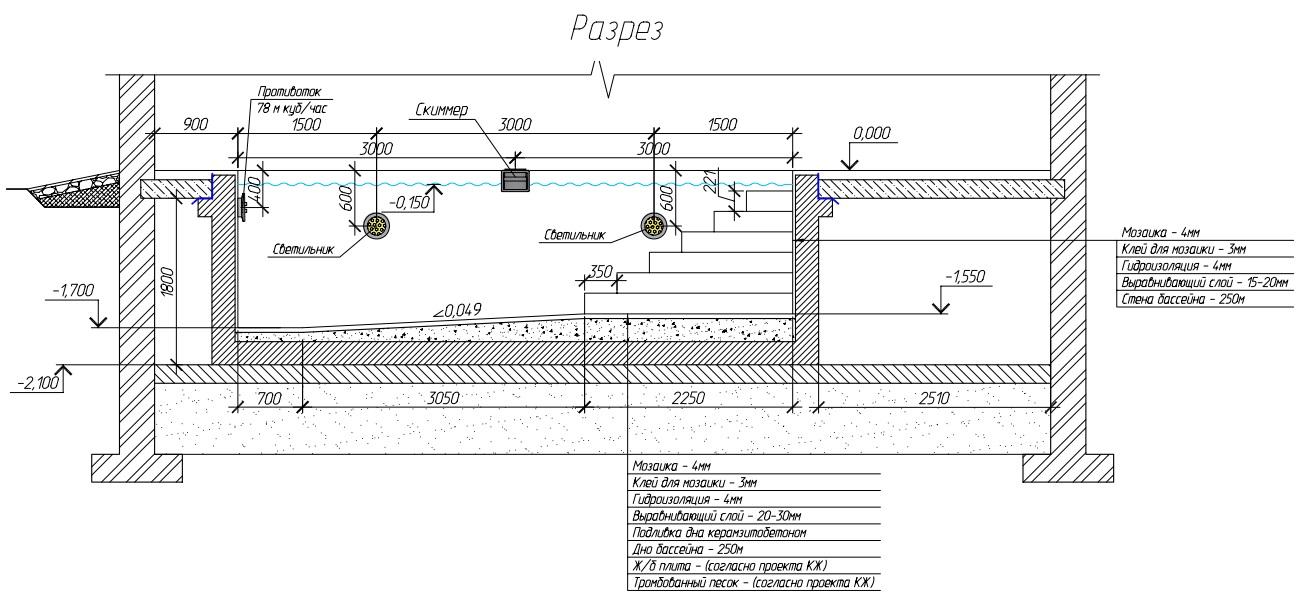 бетонные бассейны - без проекта никуда