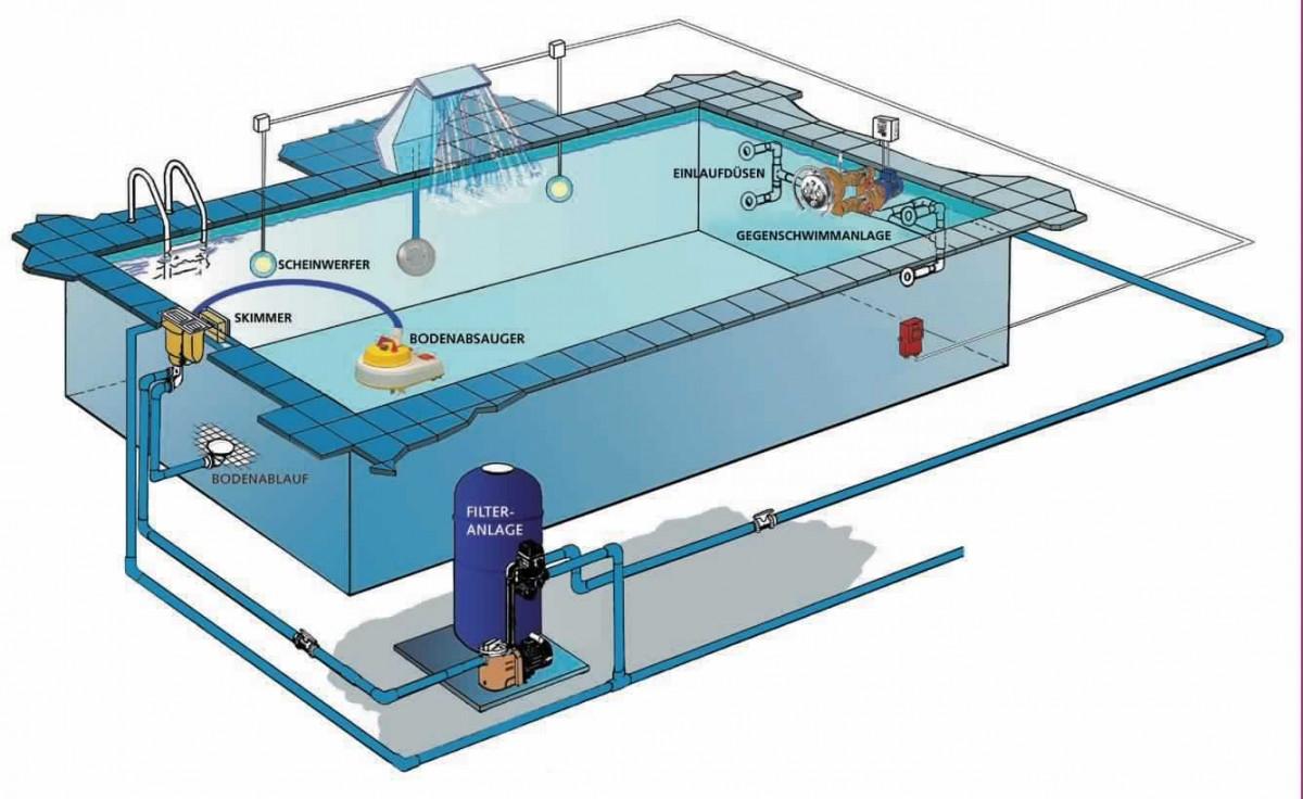 советы по строительству бассейнов