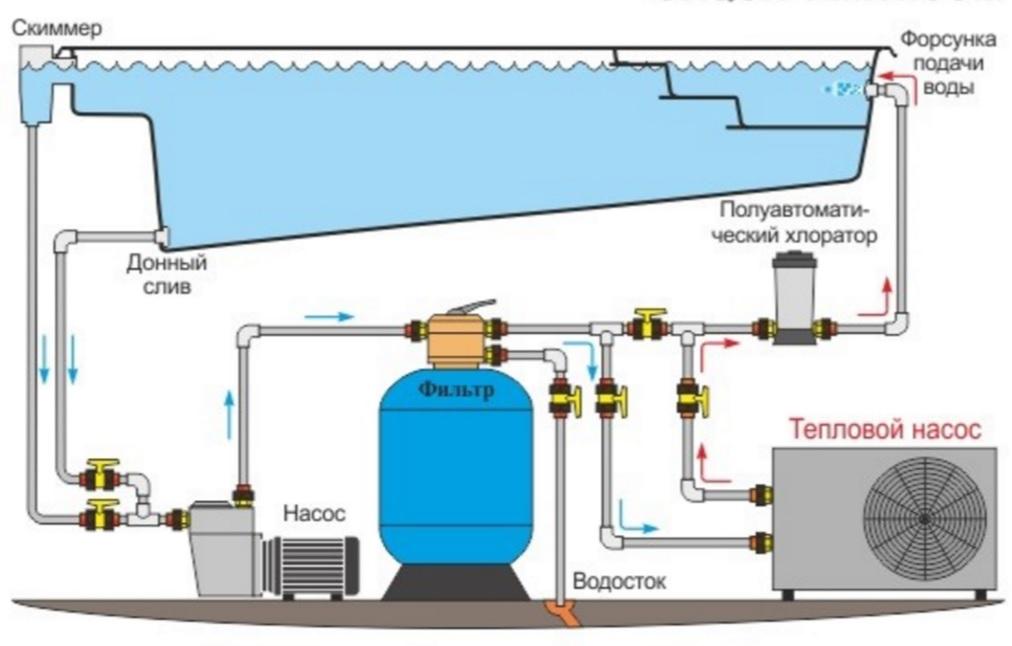 тепловой насос для подогрева бассейна