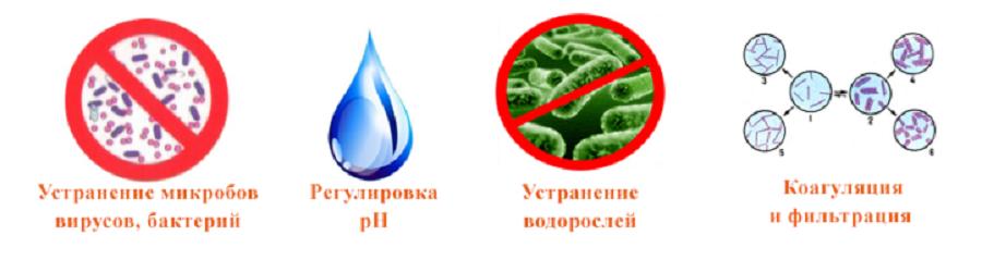 Способы применения химии для бассейнов